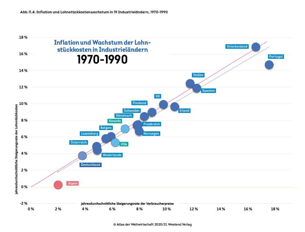 Inflation und Wachstum der Lohnstückkosten 1970-1990 in den Industrieländern